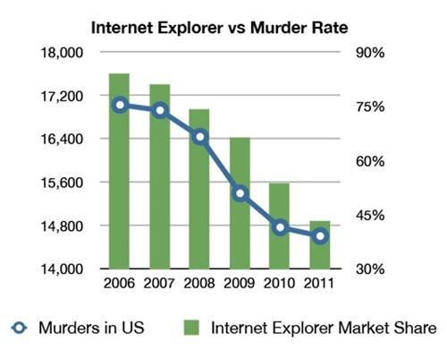 murders internet explorer - 7809605376