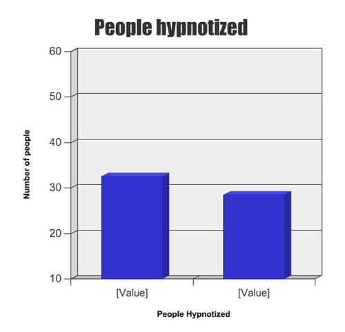 People hypnotized