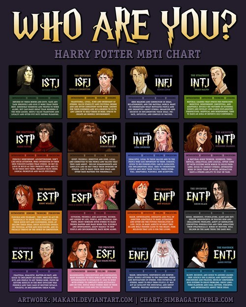 mbti Harry Potter myers briggs personalities