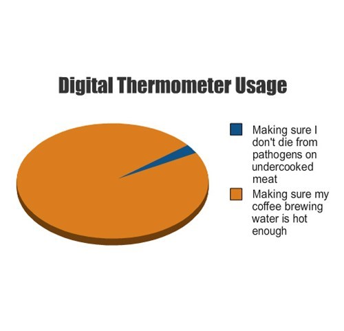 water,coffee,food,thermometer
