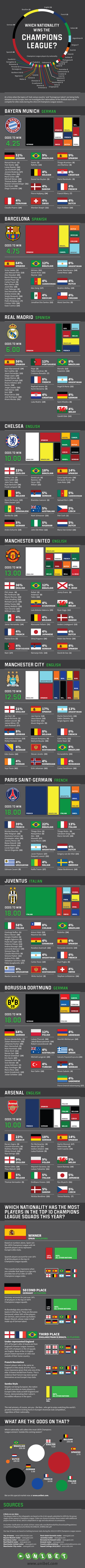 nationalities,sports,soccer,champions league