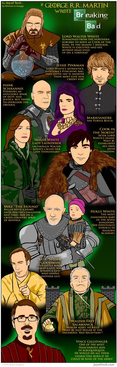 breaking bad Game of Thrones infographics