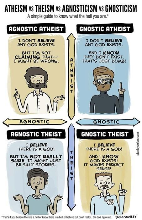 religion atheists theists Pie Chart - 7823070720