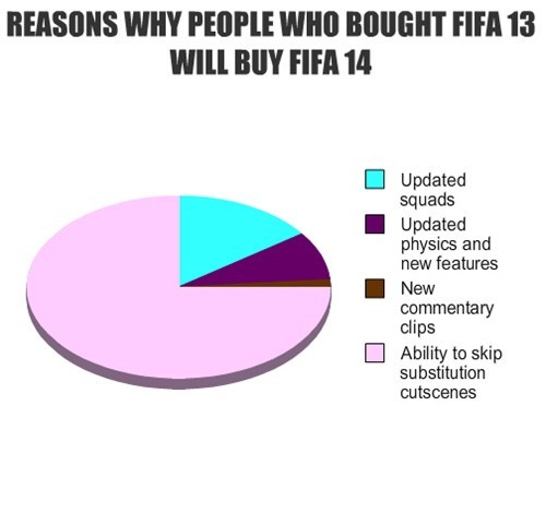 fifa,soccer,video games
