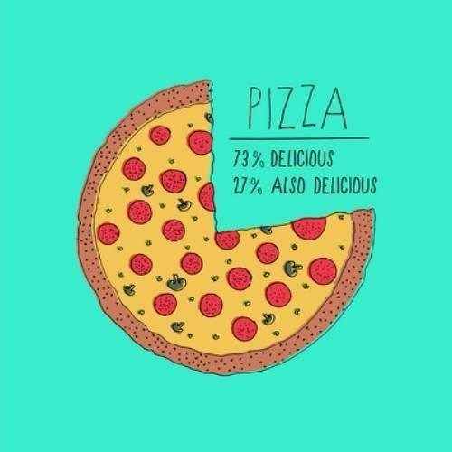pizza Pie Chart - 7831548160