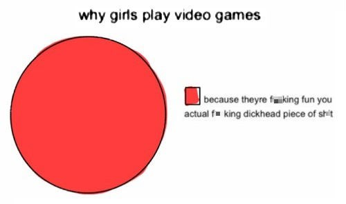 video games Pie Chart