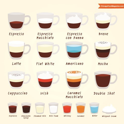 Chart coffee food - 7833162240