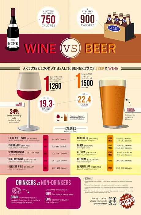 beer,Chart,calories,wine,food