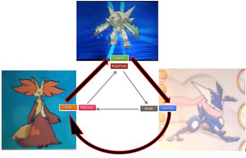 Pokémon,kalos starters,types