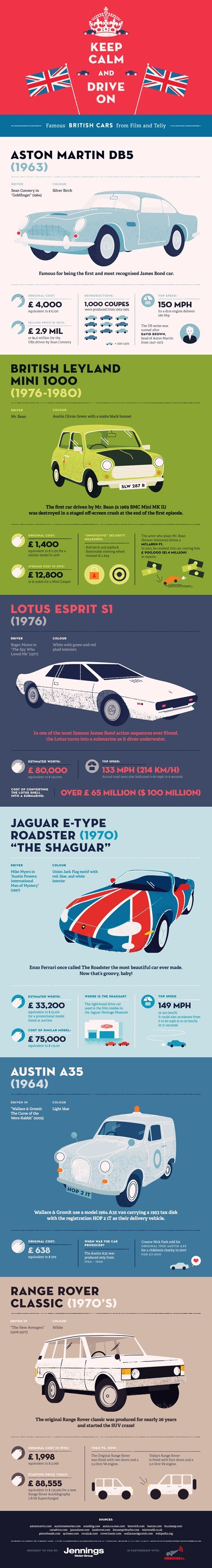 cars British infographic