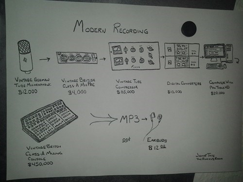 Music process infographic g rated - 7836434432