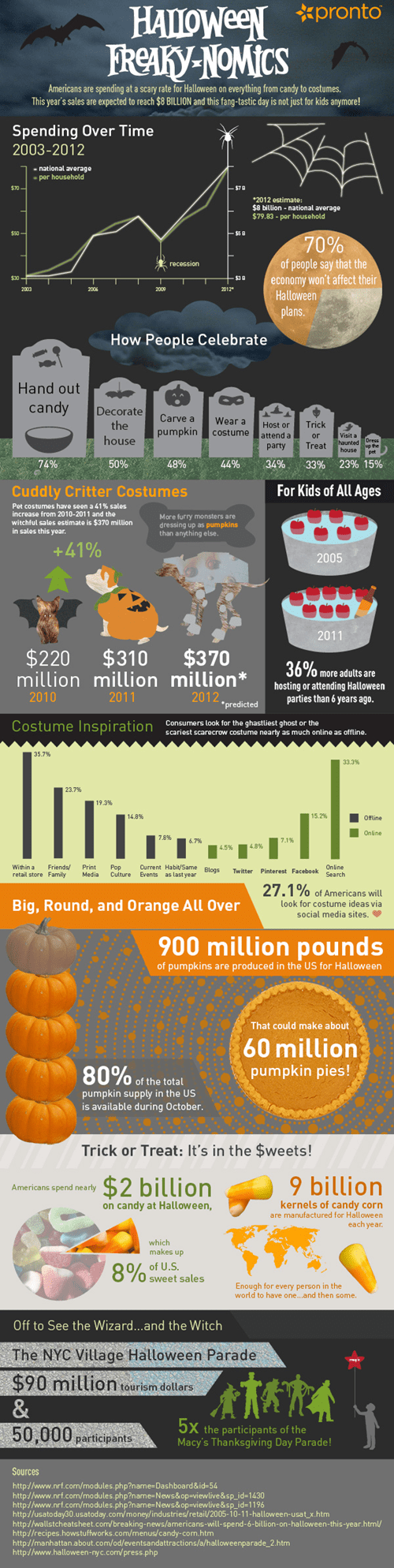 halloween,Economics,infographic
