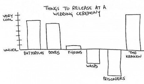 kraken,Bar Graph,wedding