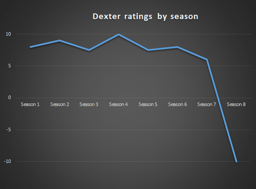 Dexter television ratings