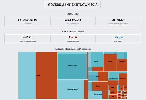 government shutdown real time infographic Statistics