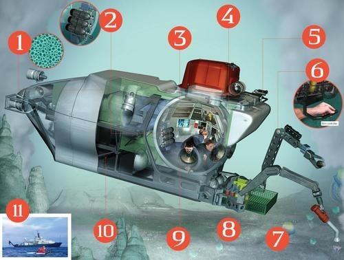 Alvin deep sea research science funny - 7842902784