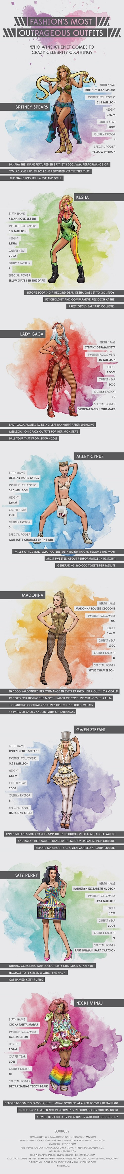 Music fashion infographic celeb