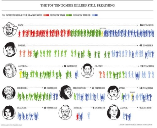 zombie kills infographic The Walking Dead - 7844835584