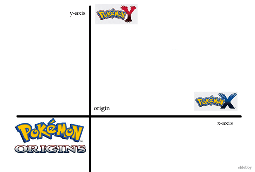 Pokémon,Game Freak,graphs
