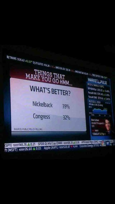 Congress approval poll nickelback