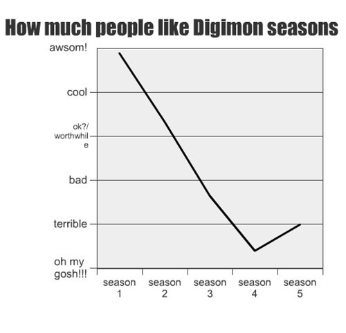 digimon Line Graph cartoons television ratings - 7849506560