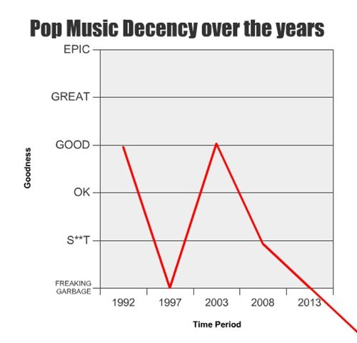 Music pop Line Graph