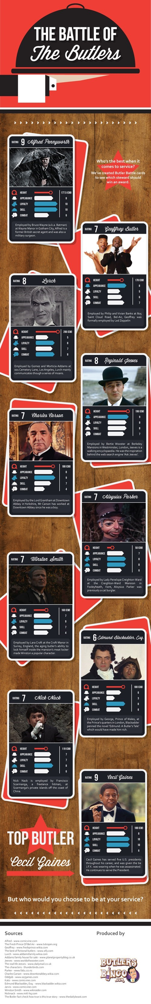 movies butler infographic - 7852086272