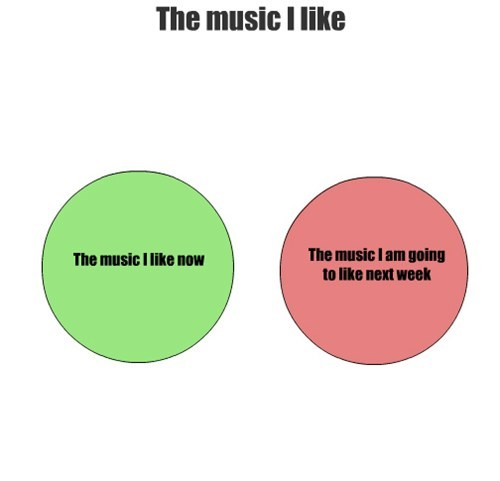 music i like Music graph