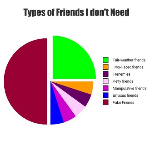 forever alone,types of people,friends