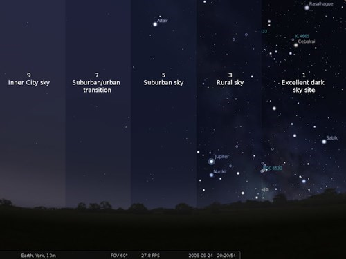 Chart,light pollution,stars