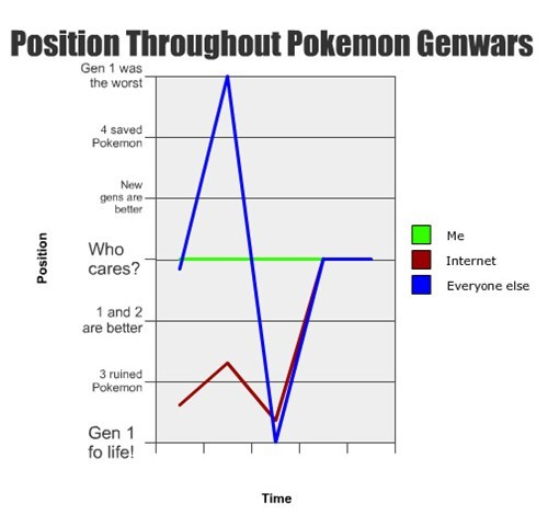 Position Throughout Pokemon Genwars