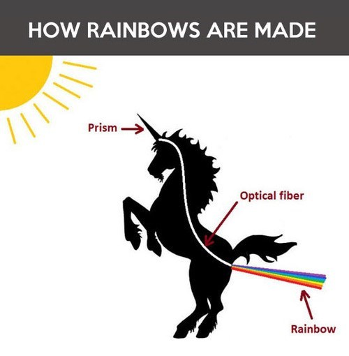 unicorn weather flow chart rainbow dash