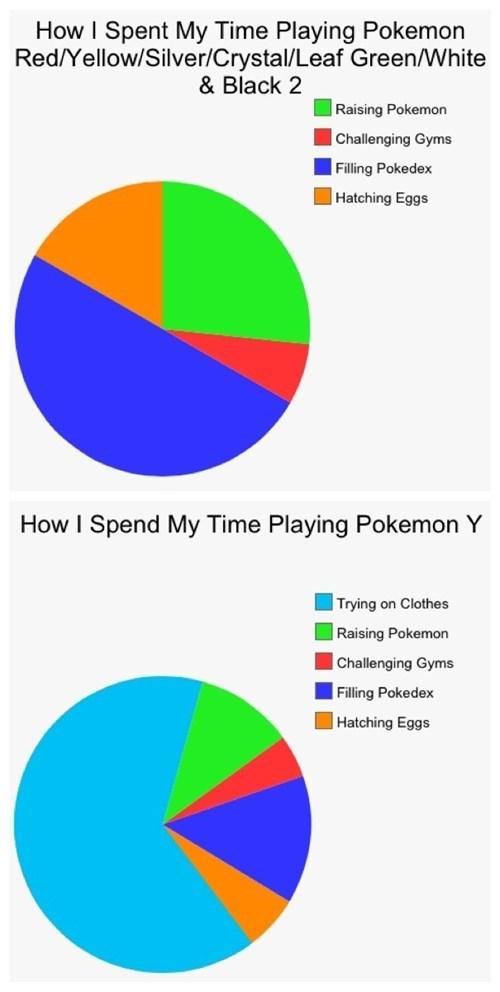 pie charts Pokémon - 7859009024