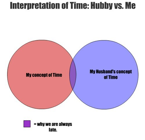 My concept of Time My Husband's concept of Time Interpretation of Time: Hubby vs. Me = why we are always late.
