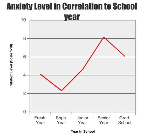 school Line Graph anxiety - 7862967552