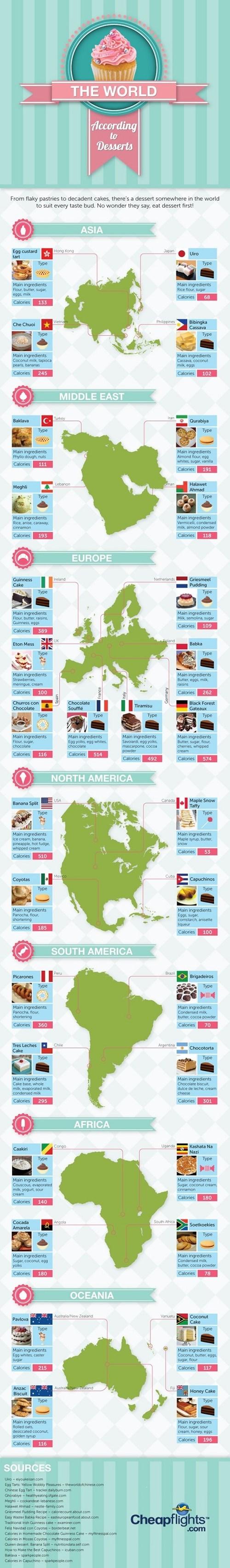 desserts infographics food - 7864769792
