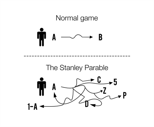 steam pcs the stanley parable - 7865126912