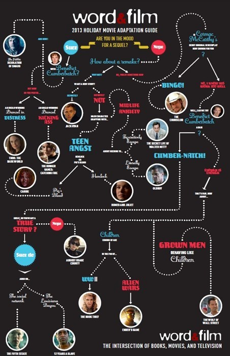 flowchart,movies