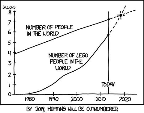 minifigs lego population Line Graph xkcd comic - 7866604288