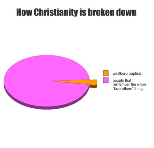 religion,graphs,christianity
