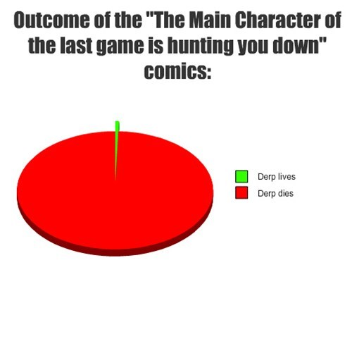 """Outcome of the """"The Main Character of the last game is hunting you down"""" comics:"""