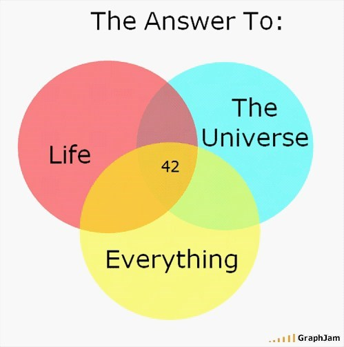 42,venn diagram,the hitchhikers guide to the galaxy