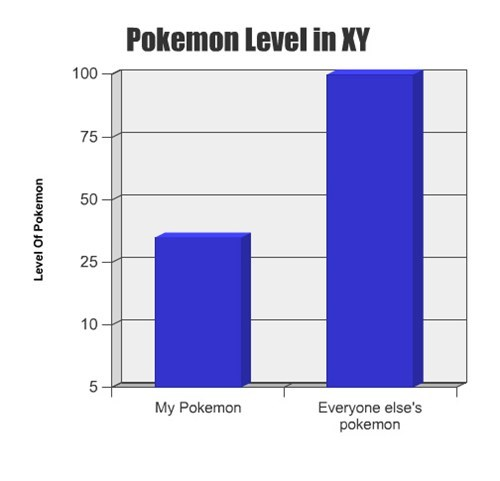 Pokemon Level in XY