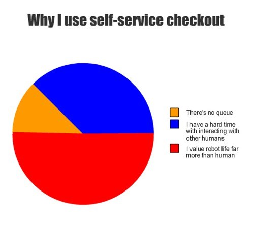 self checkout shopping robots Pie Chart grocery store - 7873974784