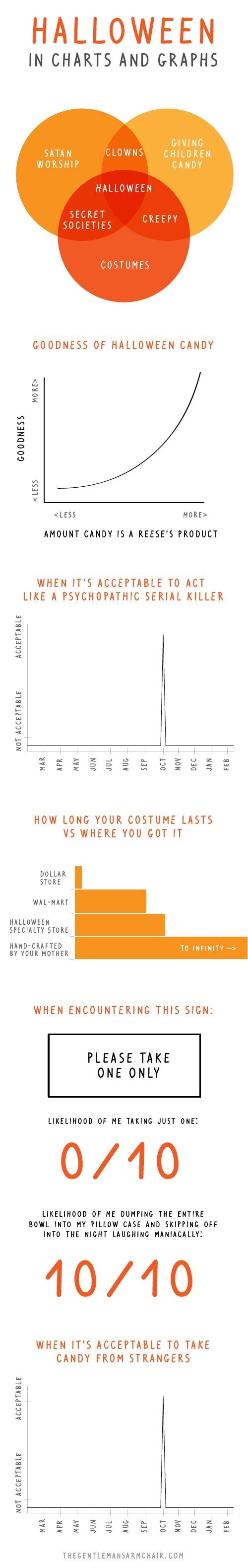 Chart halloween infographic holidays hallowmeme g rated - 7874467072