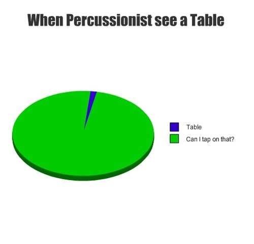 percussion pun Pie Chart - 7876495616