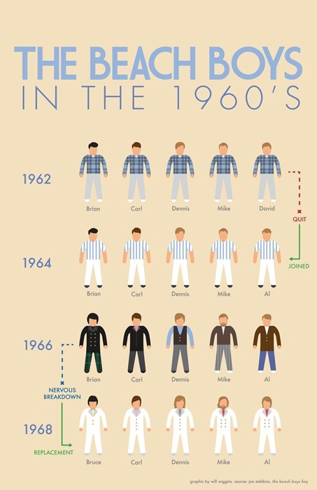 beach boys,brian wilson,infographic,1960s