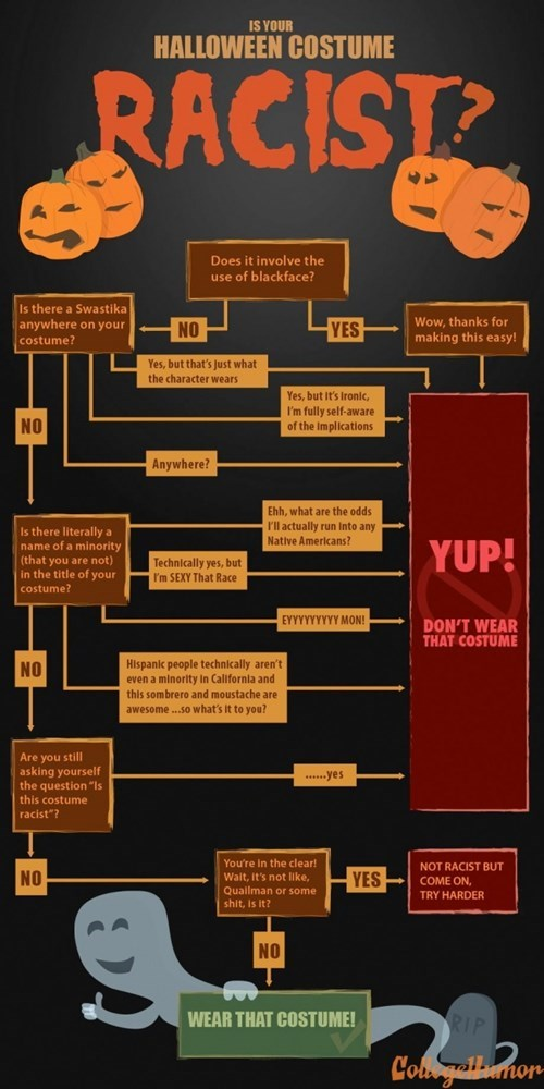 costume racism halloween college humor flow chart Spooky FAILs and HalloWINs g rated