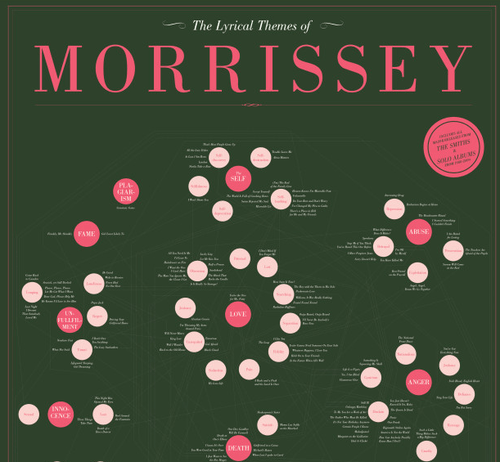 Music morrissey Chart lyrics