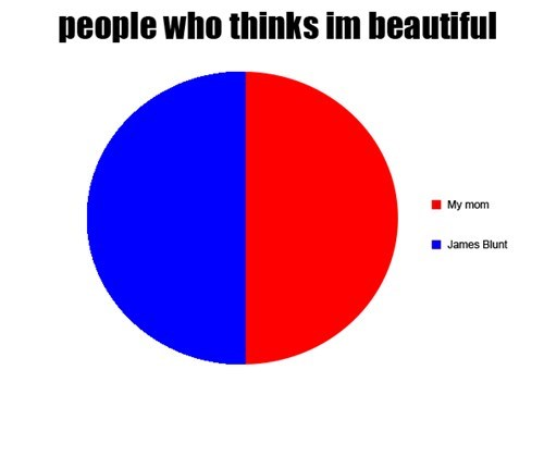 james blunt you're beautiful graph Music g rated